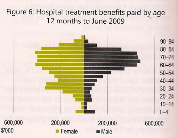 Hospital.Costs