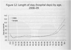 HospitalSpending