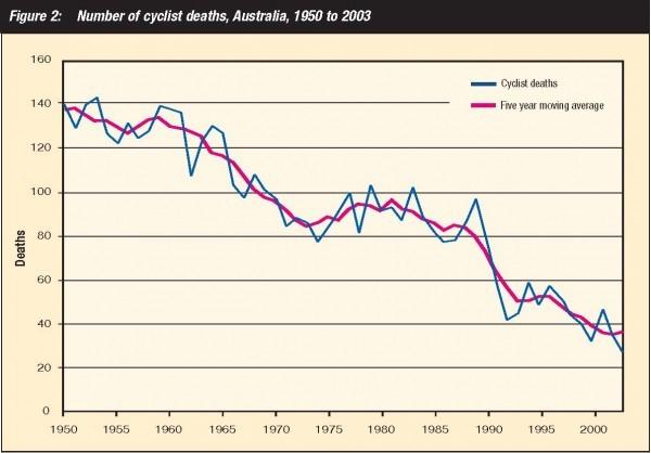 Aus deaths- Fig 3