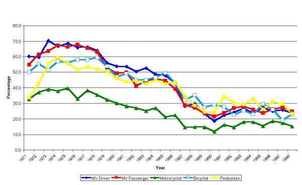 Figure 1: Percentage of Road Users with Head Injury, Western Australia, 1971 to 1998