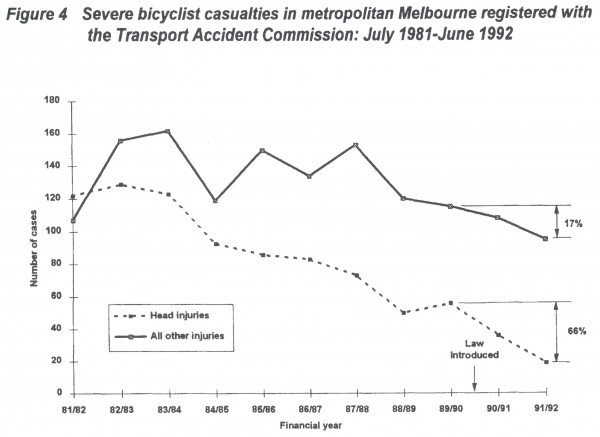 Figure 2: Severe bicyclist casualties in metropolitan Melbourne registered with the Transport Accident Commission: July 1981-June 1992