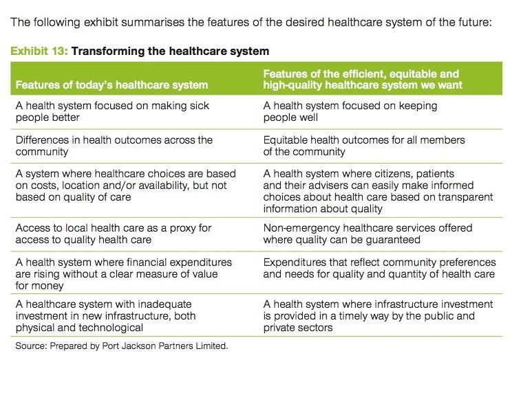 Health Reform Does It Go Far Enough Croakey