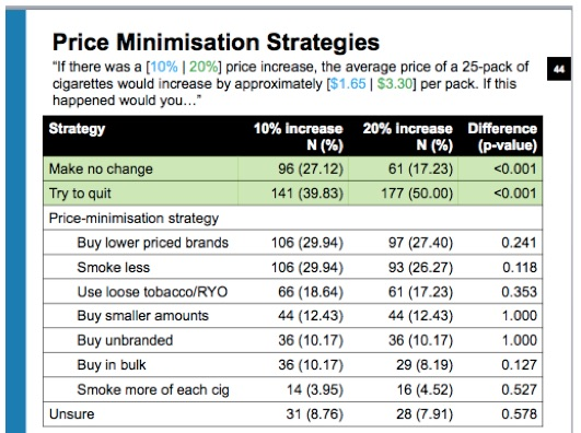 PriceMinimisation