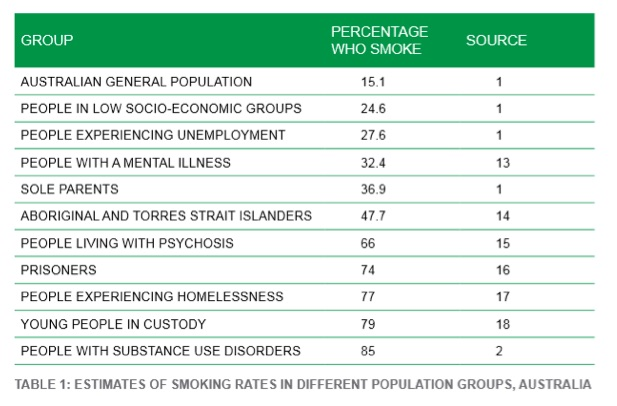Prioritise those groups who have most to gain from effective tobacco control