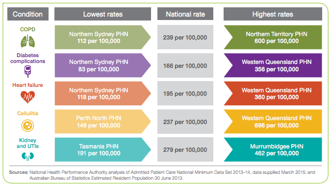 Significant preventable disease gaps by postcode