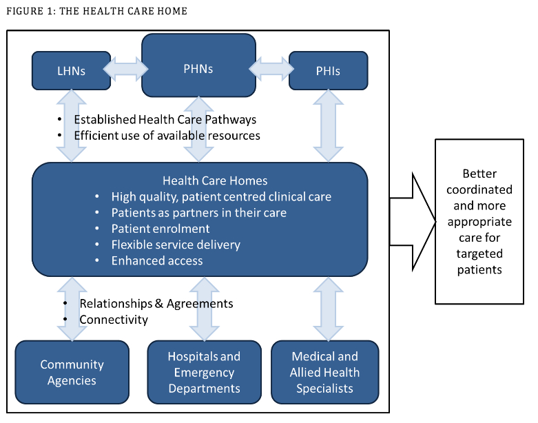 Health Care Home model. Source: PHCAG report