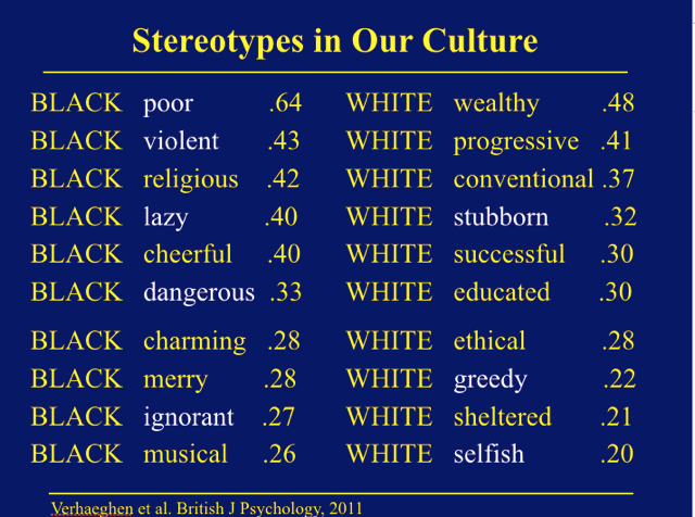 essays on racial stereotypes Stereotype essay examples racial stereotypes have been around since the 19th century and its presence is the united states is still felt.