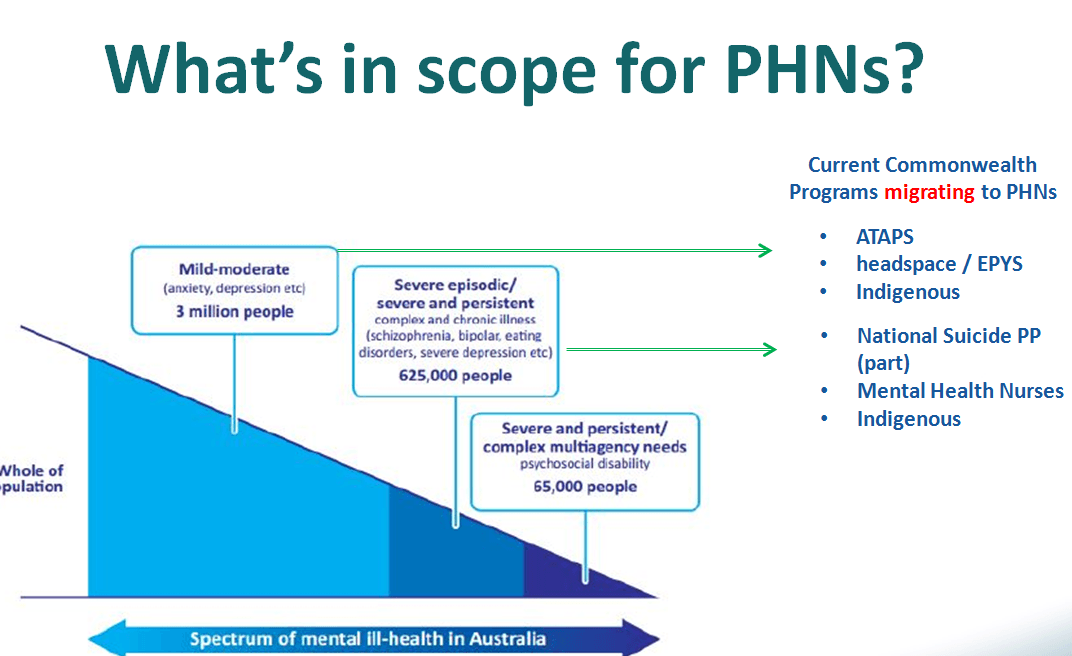 PHNs in scope