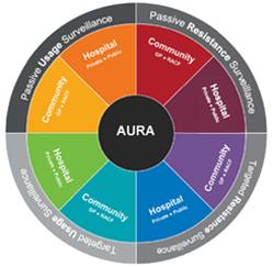 Australia's antimicrobial problem: AURA sends a strong message