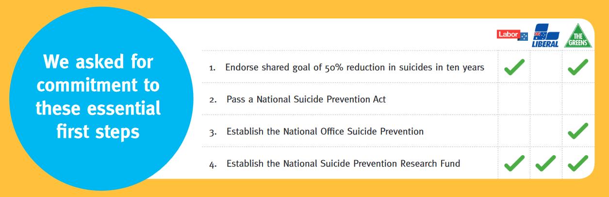 suicide scorecard
