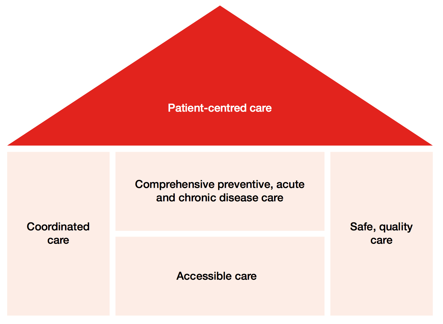 Key elements of the medical home. Source: RACGP