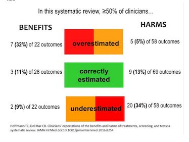 Do clinicians have accurate expectations about how much treatments and tests can help or harm?