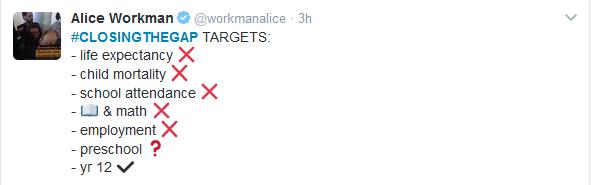 CTG Targets ticks