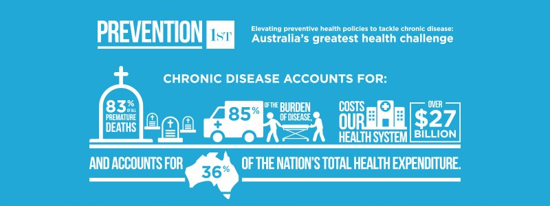 Prevention a prescription for better health in Australia