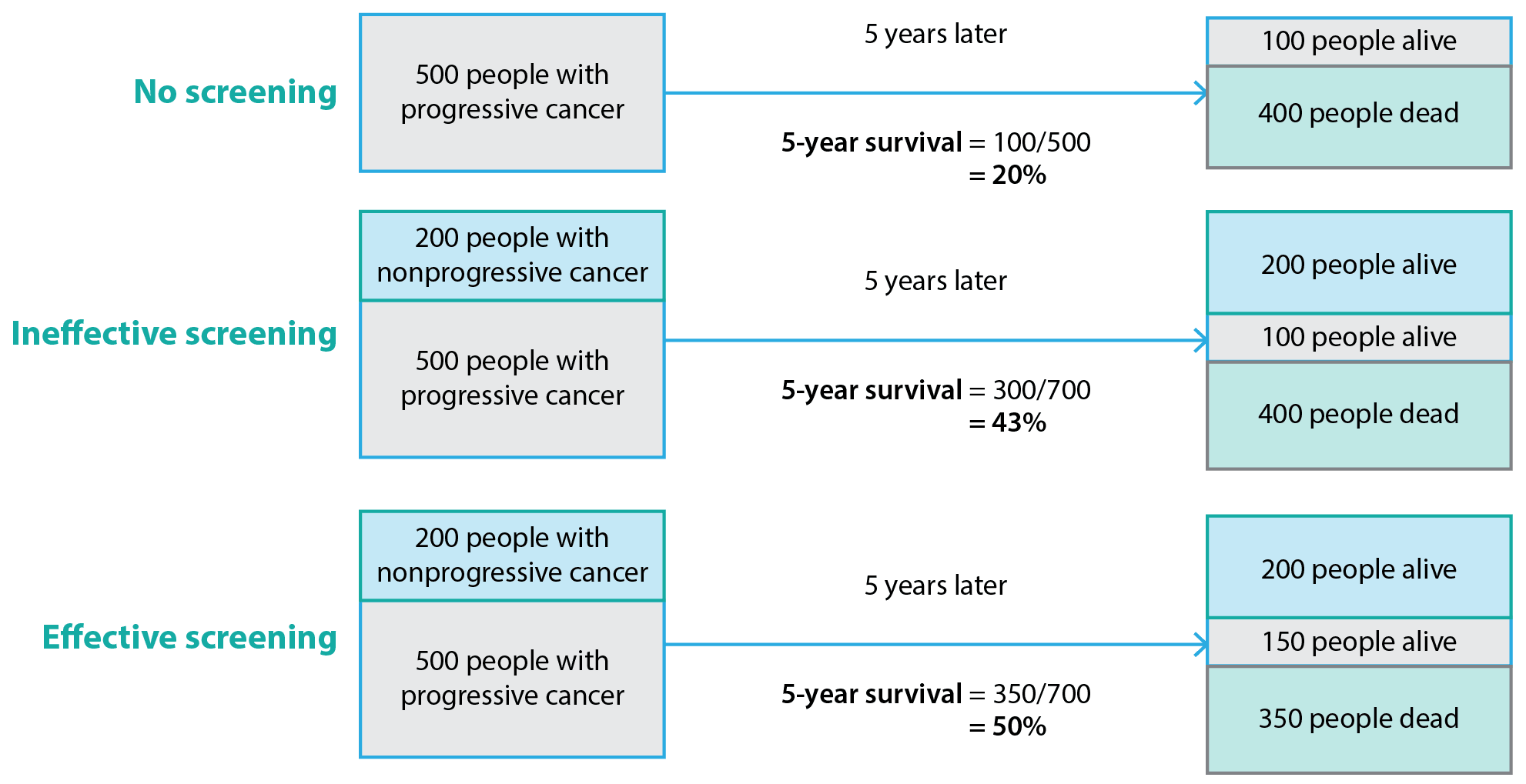 Length-time bias in cancer screening