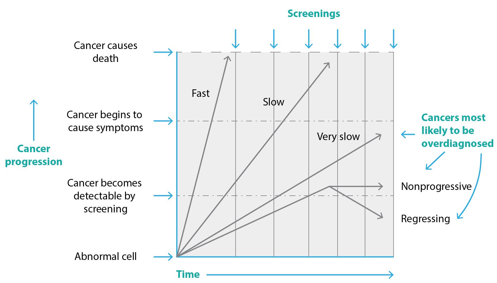 PHRP-Overdiagnosis-Figure-02
