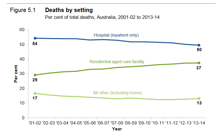 deaths by setting