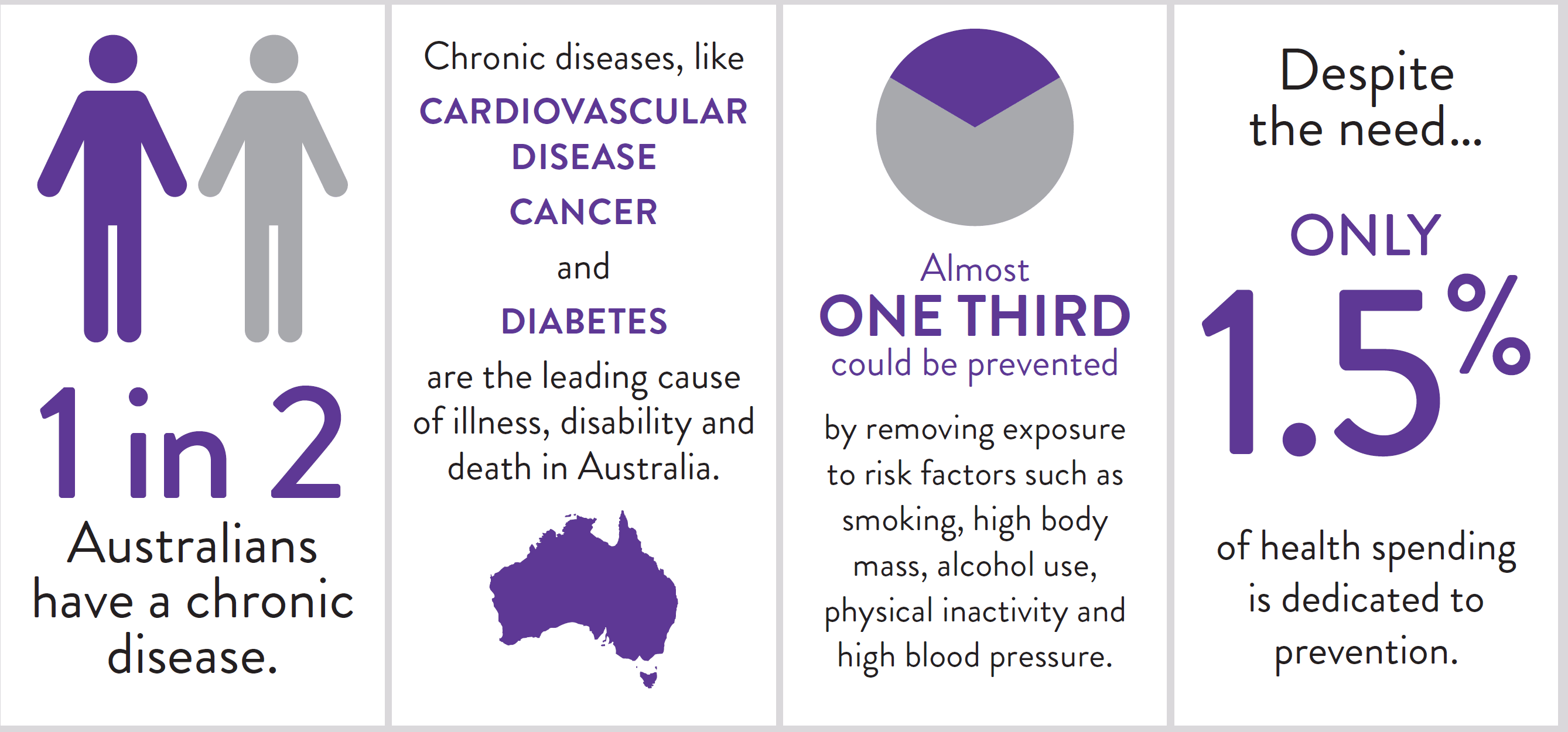 1 in 2 Australians