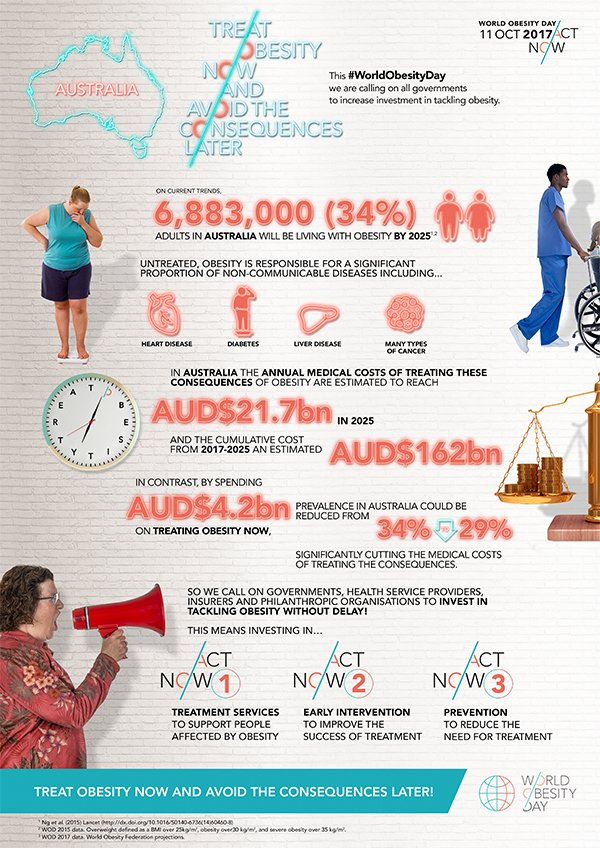 #WorldObesityDay - communities are ready for change, time for govt to step up