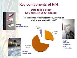H4H busts the myth that Aboriginal social housing tenants are to blame for disrepair