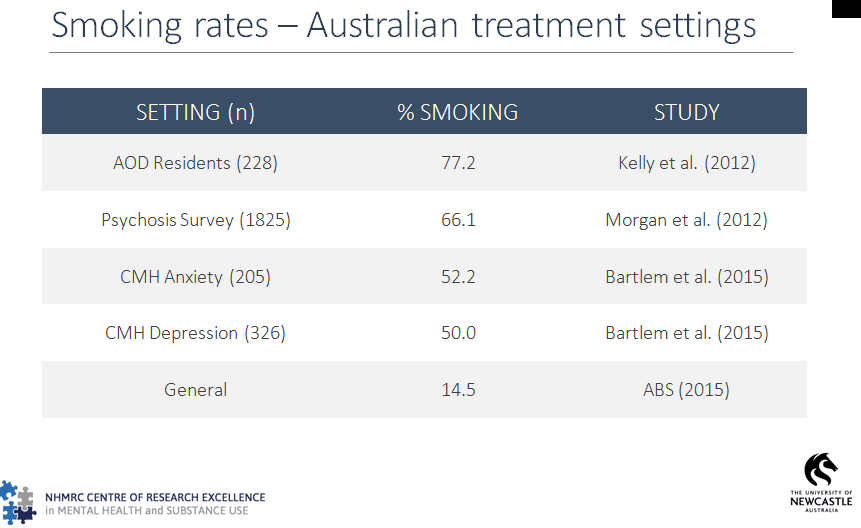 MH Smoking rates treatment settings