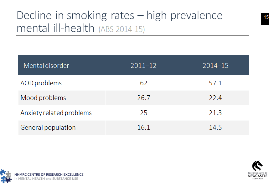MH decline in smoking rates