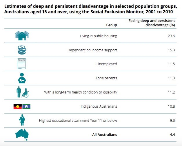 Australia falling short on Indigenous disadvantage and work-life balance, new report shows
