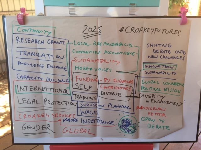 Planning some #CroakeyFutures - looking ahead to 2025 and beyond