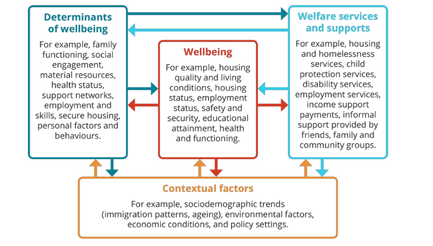 Australia's national wellbeing: the good, the bad, the context and the gaps